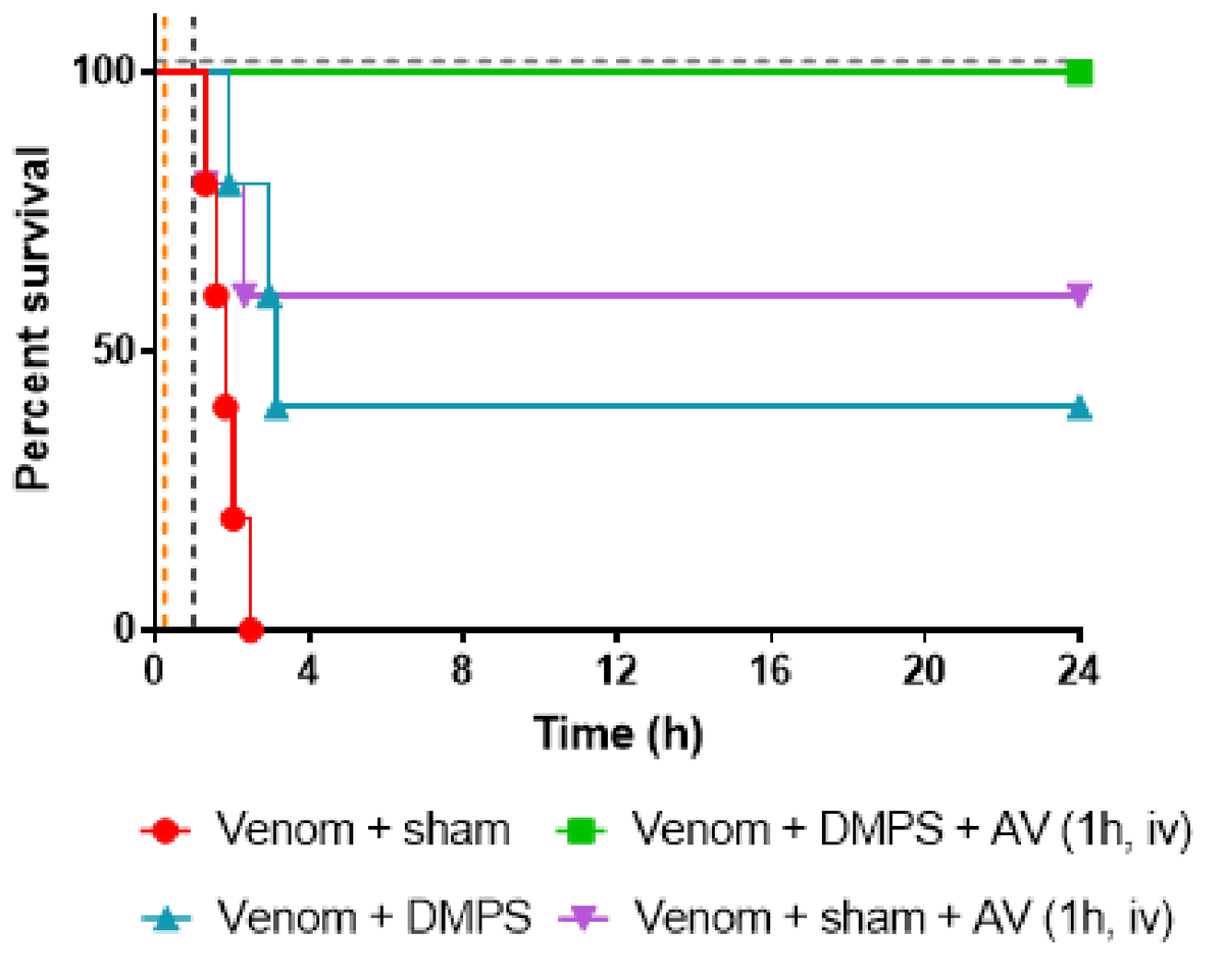 DMPS (orally, 15 minutes after envenomation) and antivenom (intravenously, 1 hour after envenomation) used together prevent mortality in all animals tested. DMPS alone prevented mortality in 40% and antivenom alone in 60%. Figure reproduced from bioRxiv preprint (2019) of the article 3.